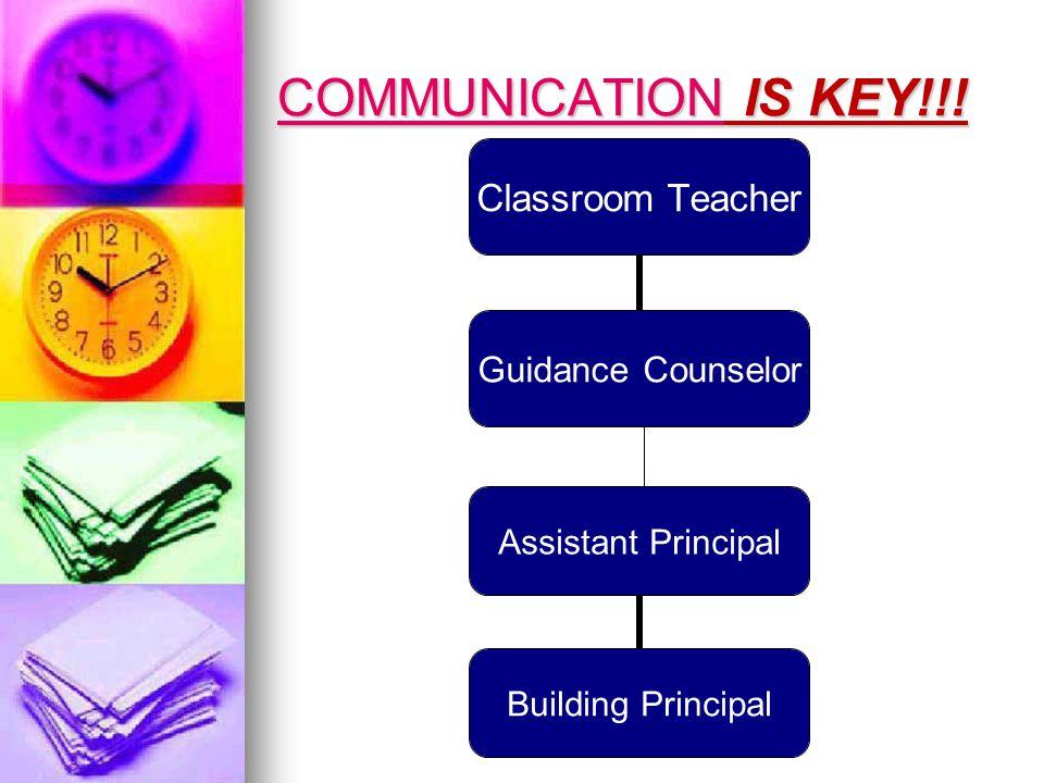 COMMUNICATIONCOMMUNICATION IS KEY!!.
