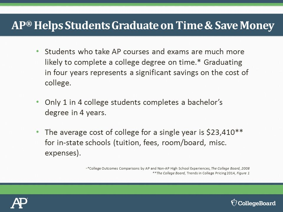 Students who take AP courses and exams are much more likely to complete a college degree on time.* Graduating in four years represents a significant s