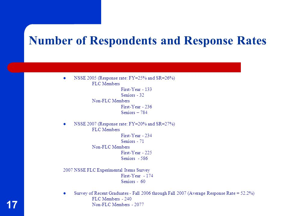 17 Number of Respondents and Response Rates NSSE 2005 (Response rate: FY=25% and SR=26%) FLC Members First-Year - 133 Seniors - 32 Non-FLC Members First-Year - 236 Seniors – 784 NSSE 2007 (Response rate: FY=20% and SR=27%) FLC Members First-Year - 234 Seniors - 71 Non-FLC Members First-Year - 225 Seniors - 586 2007 NSSE FLC Experimental Items Survey First-Year - 174 Seniors - 60 Survey of Recent Graduates - Fall 2006 through Fall 2007 (Average Response Rate = 52.2%) FLC Members - 240 Non-FLC Members - 2077