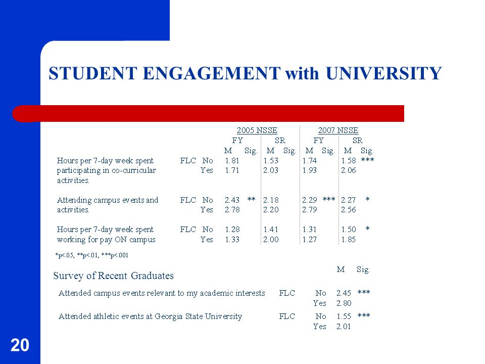 20 STUDENT ENGAGEMENT with UNIVERSITY Survey of Recent Graduates