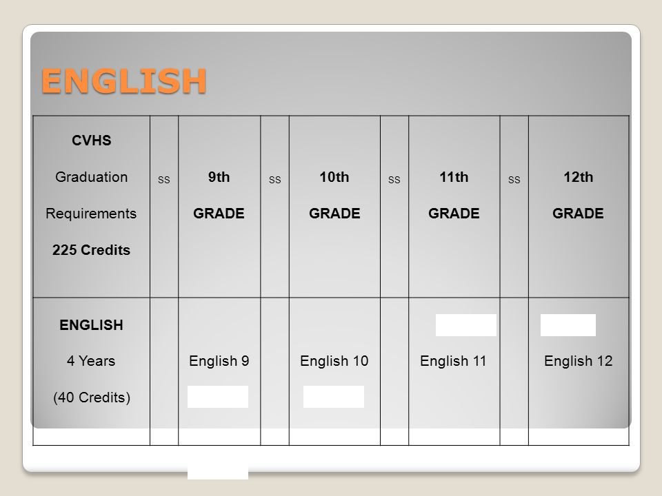 ENGLISH CVHS Graduation SS 9th SS 10th SS 11th SS 12th Requirements GRADE 225 Credits ENGLISH (AP) 4 Years English 9 English 10 English 11 English 12 (40 Credits) (Honors)
