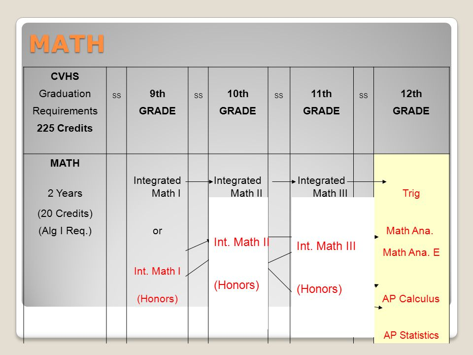 MATH CVHS Graduation SS 9th SS 10th SS 11th SS 12th Requirements GRADE 225 Credits MATH 2 Years Integrated Math I Integrated Math II Integrated Math III Trig (20 Credits) (Alg I Req.) or Math Ana.