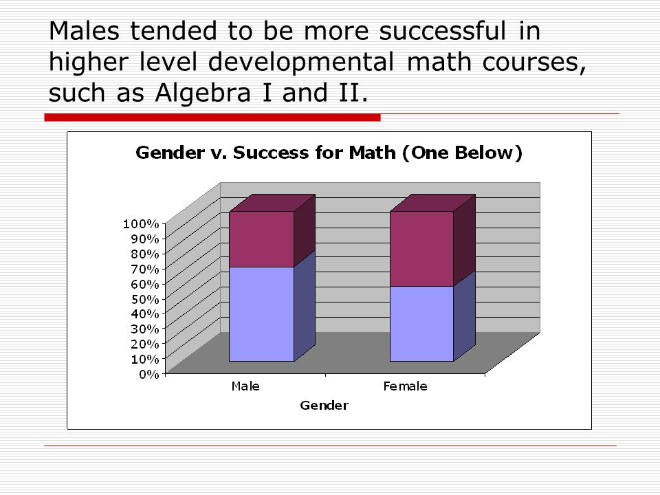 Males tended to be more successful in higher level developmental math courses, such as Algebra I and II.