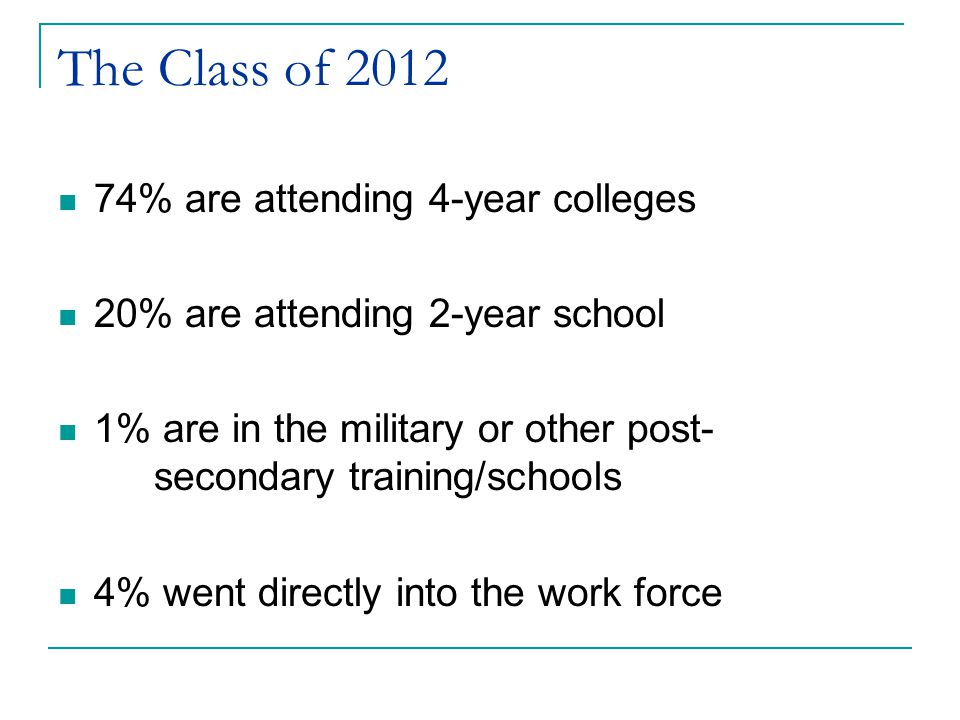 The Class of 2012 74% are attending 4-year colleges 20% are attending 2-year school 1% are in the military or other post- secondary training/schools 4