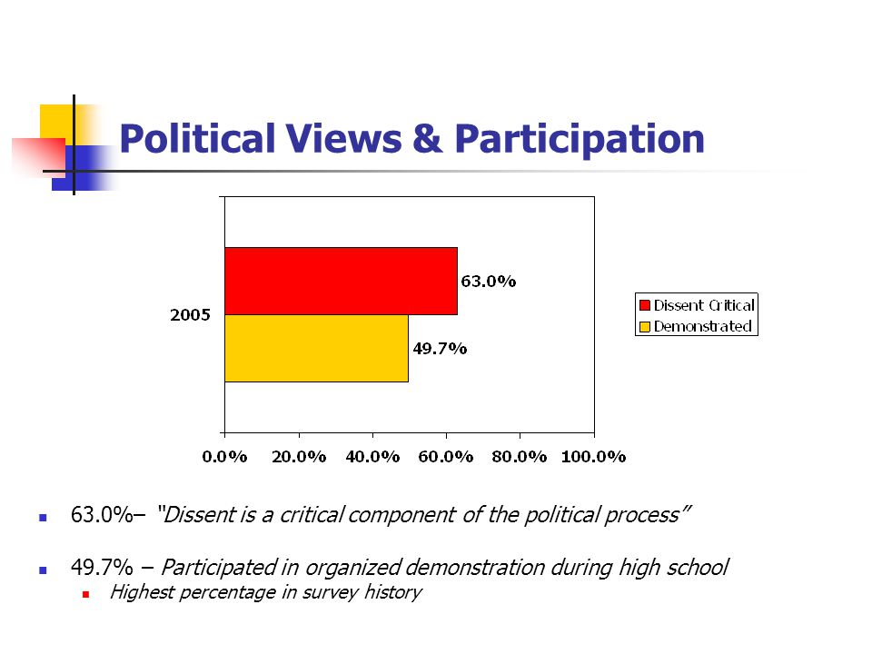Political Views & Participation 63.0%– Dissent is a critical component of the political process 49.7% – Participated in organized demonstration during high school Highest percentage in survey history