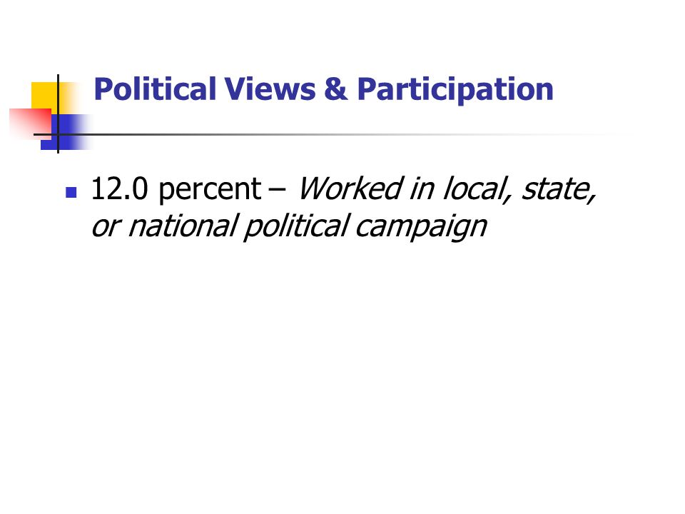 Political Views & Participation 12.0 percent – Worked in local, state, or national political campaign
