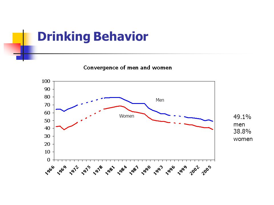 Drinking Behavior Men Women 49.1% men 38.8% women