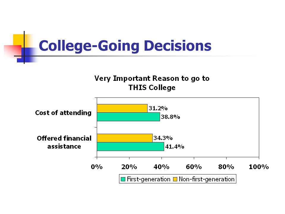 College-Going Decisions