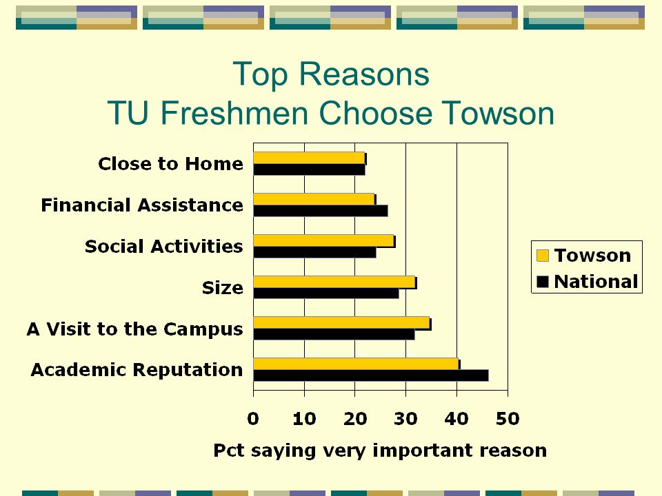 Top Reasons TU Freshmen Choose Towson