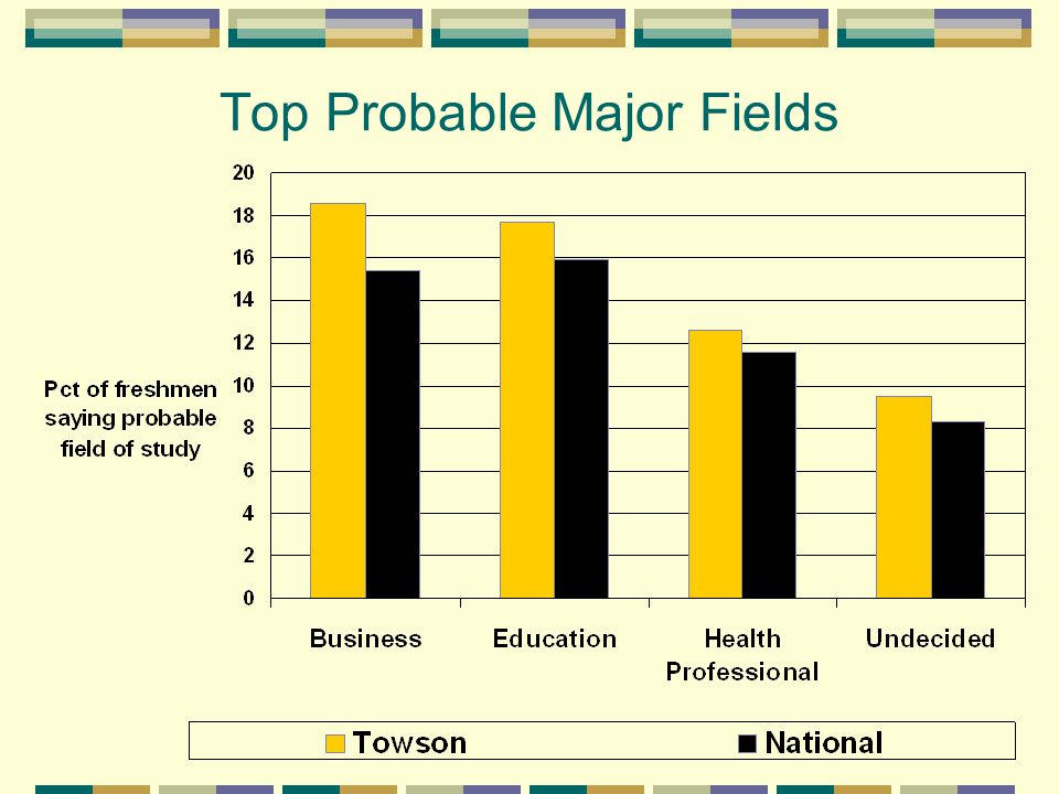 Top Probable Major Fields