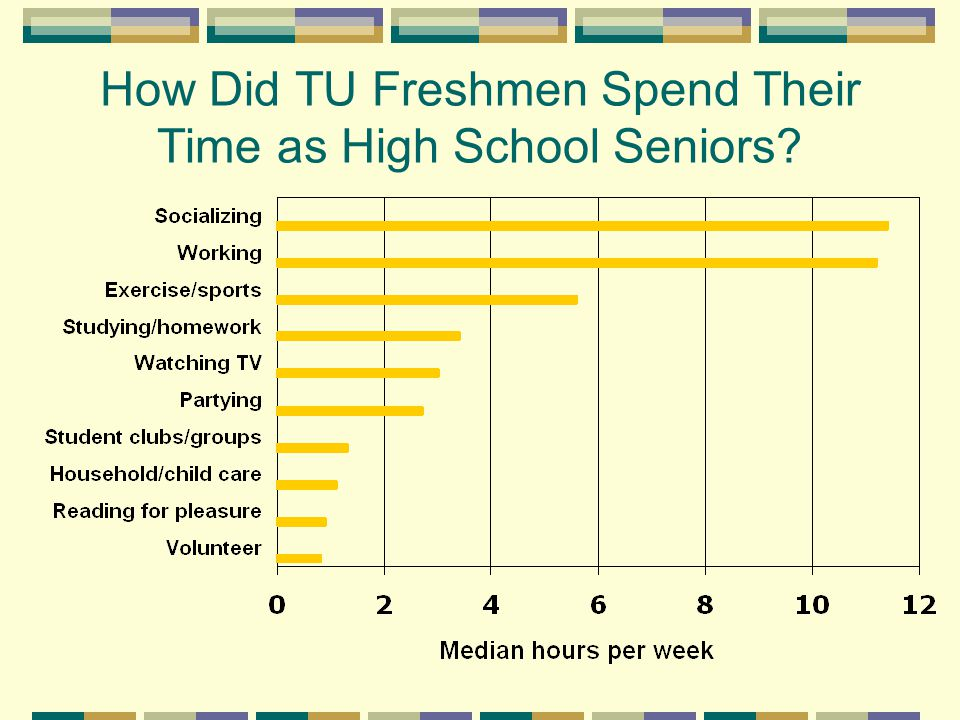 How Did TU Freshmen Spend Their Time as High School Seniors?