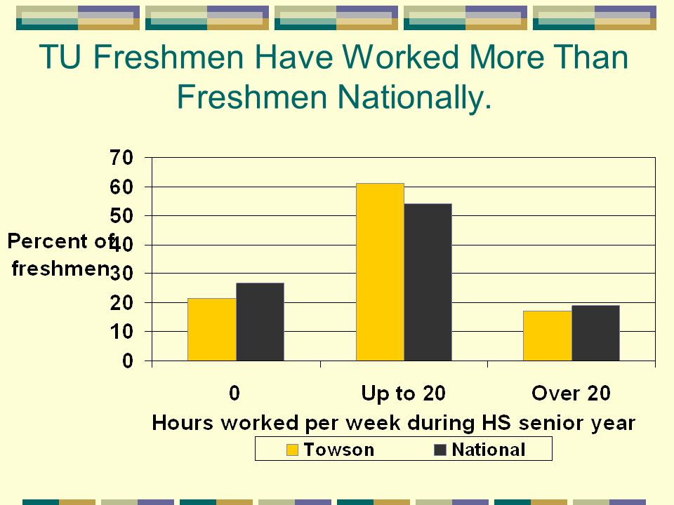 TU Freshmen Have Worked More Than Freshmen Nationally.
