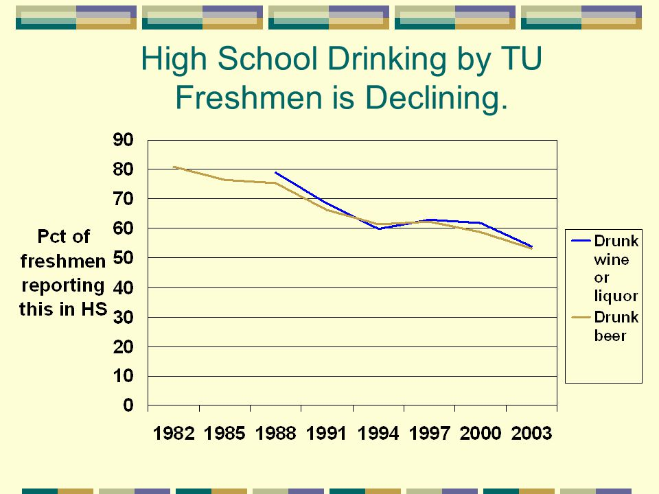 High School Drinking by TU Freshmen is Declining.
