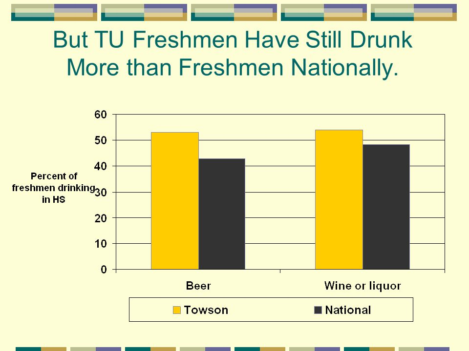 But TU Freshmen Have Still Drunk More than Freshmen Nationally.