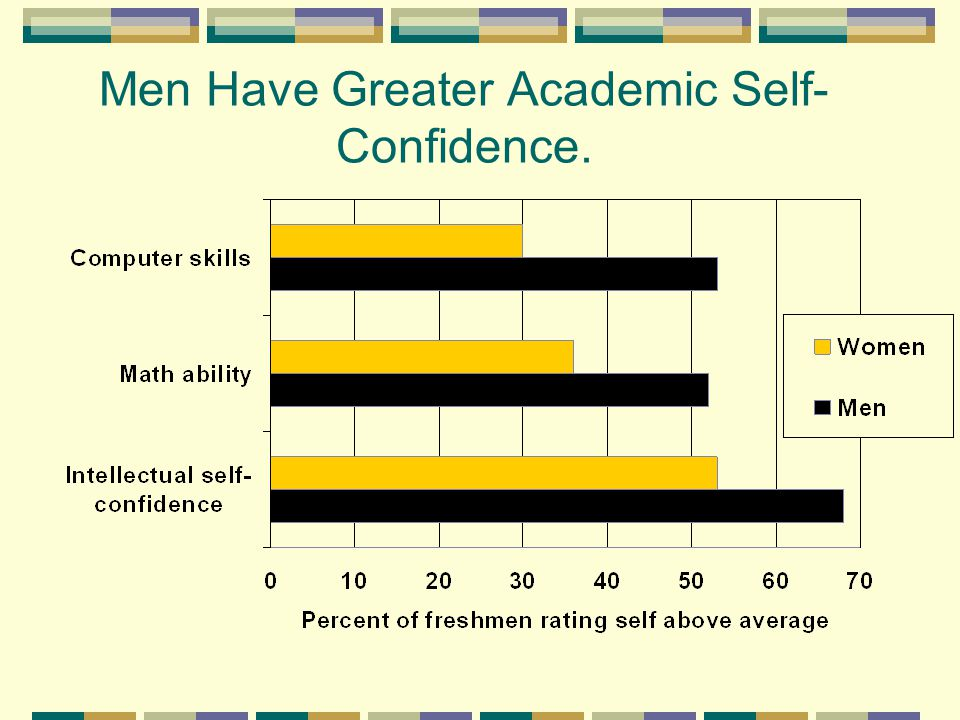 Men Have Greater Academic Self- Confidence.