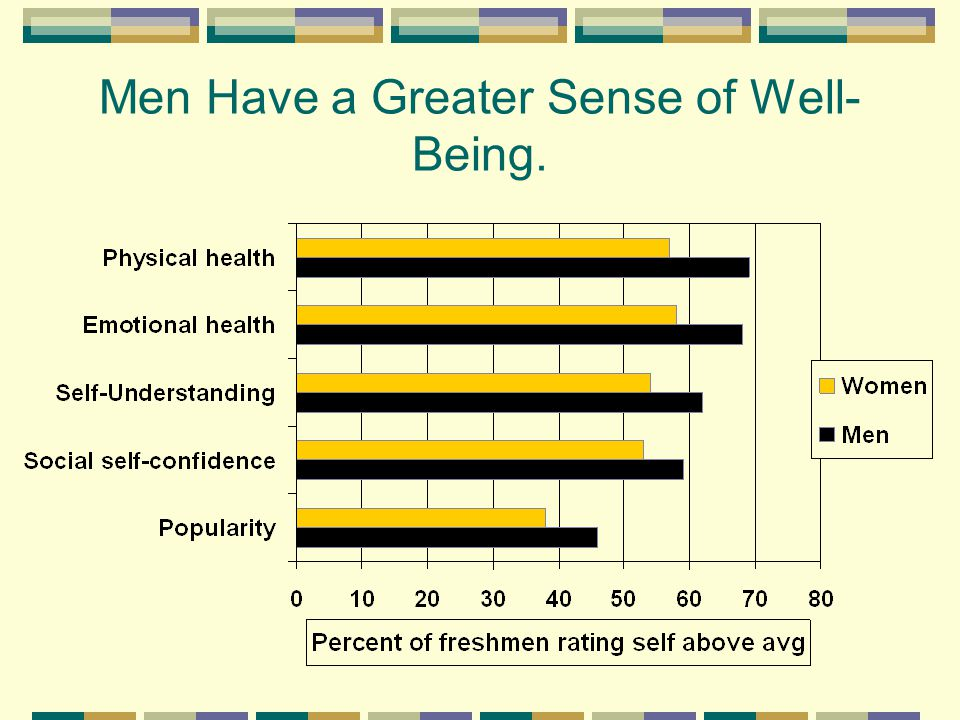 Men Have a Greater Sense of Well- Being.