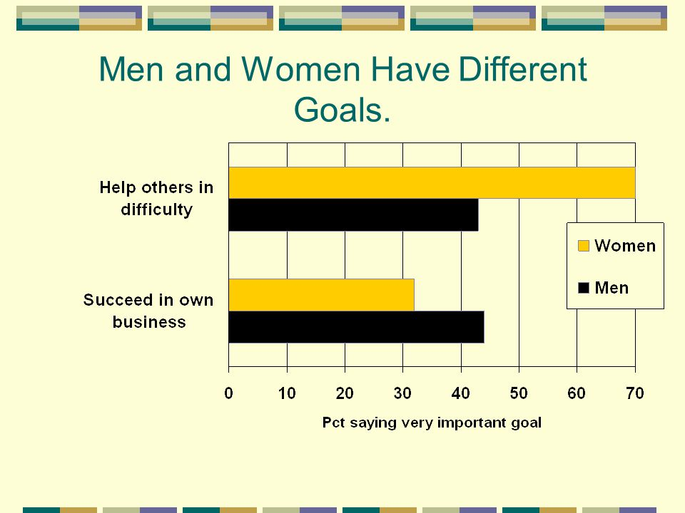 Men and Women Have Different Goals.