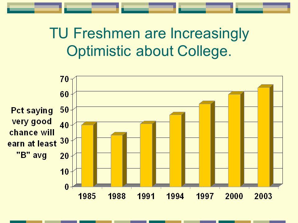 Towson Freshmen are Less Spiritual Than Freshmen Nationally.
