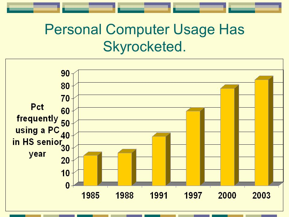 Personal Computer Usage Has Skyrocketed.