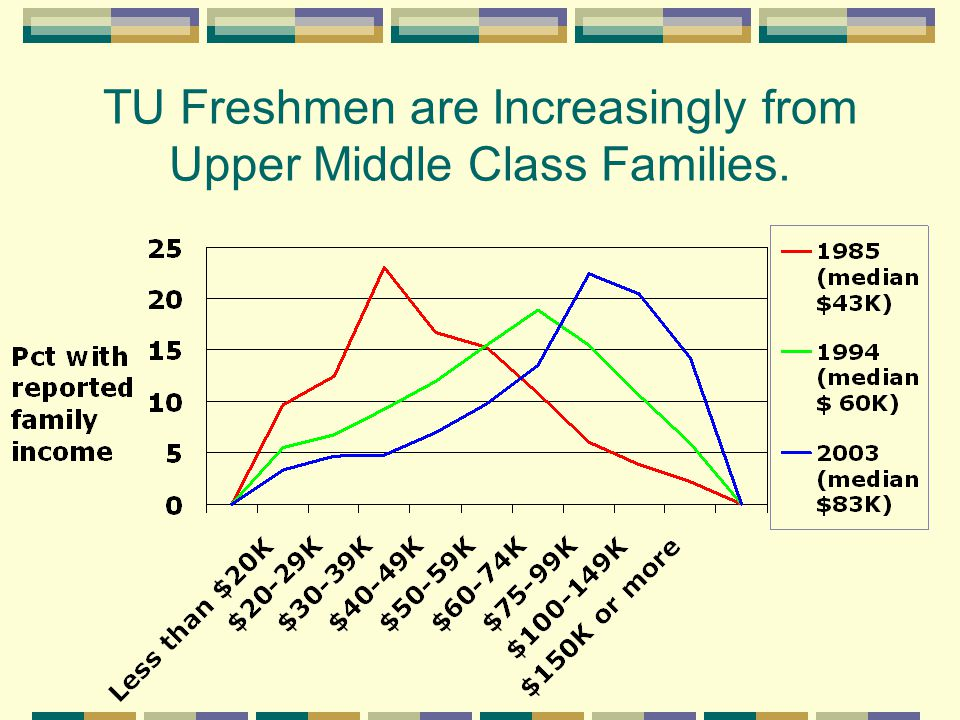 TU Families Are More Affluent Than Freshman Families Nationally.