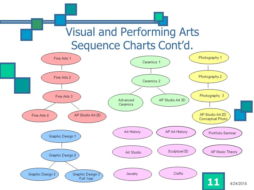 11 Visual and Performing Arts Sequence Charts Cont'd.