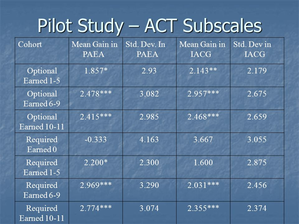 Pilot Study – ACT Subscales CohortMean Gain in PAEA Std. Dev. In PAEA Mean Gain in IACG Std. Dev in IACG Optional Earned 1-5 1.857*2.932.143**2.179 Op