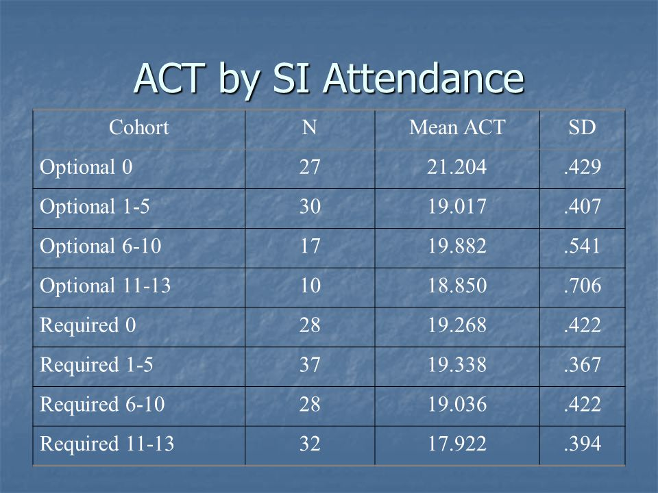ACT by SI Attendance CohortNMean ACTSD Optional 02721.204.429 Optional 1-53019.017.407 Optional 6-101719.882.541 Optional 11-131018.850.706 Required 0