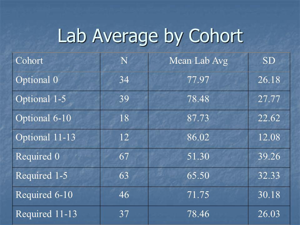 Lab Average by Cohort CohortNMean Lab AvgSD Optional 03477.9726.18 Optional 1-53978.4827.77 Optional 6-101887.7322.62 Optional 11-131286.0212.08 Required 06751.3039.26 Required 1-56365.5032.33 Required 6-104671.7530.18 Required 11-133778.4626.03