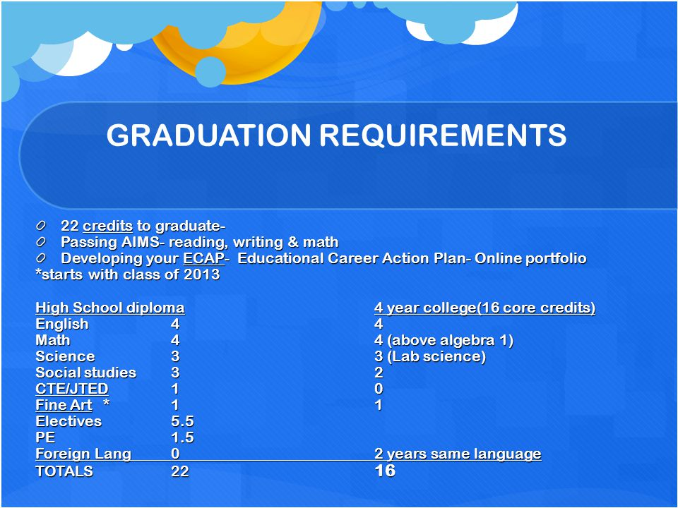 Earning Your Diploma General Diploma Pass all classes required to graduate Pass AIMS ECAP submitted Honors Same as general requirements 12 credits of advanced placement classes Must have a 3.5 GPA or better IB Diploma (International Baccalaureate) Same as general requirements complete specific IB required courses