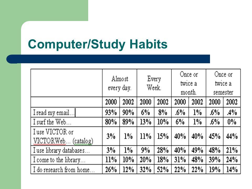 Computer/Study Habits