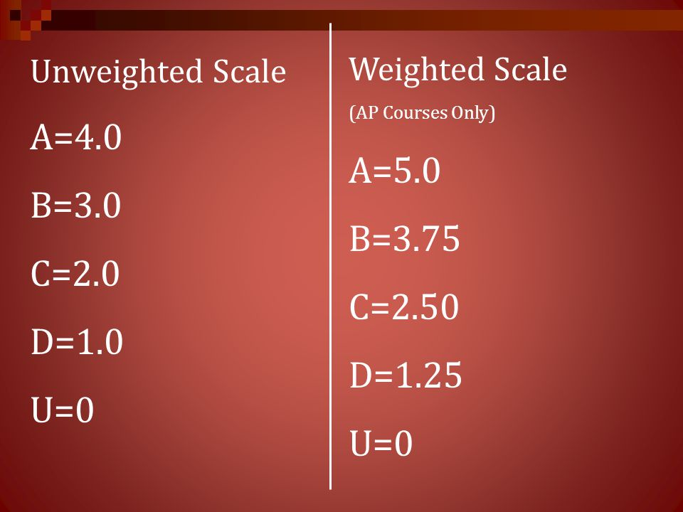 Unweighted Scale A=4.0 B=3.0 C=2.0 D=1.0 U=0 Weighted Scale (AP Courses Only) A=5.0 B=3.75 C=2.50 D=1.25 U=0