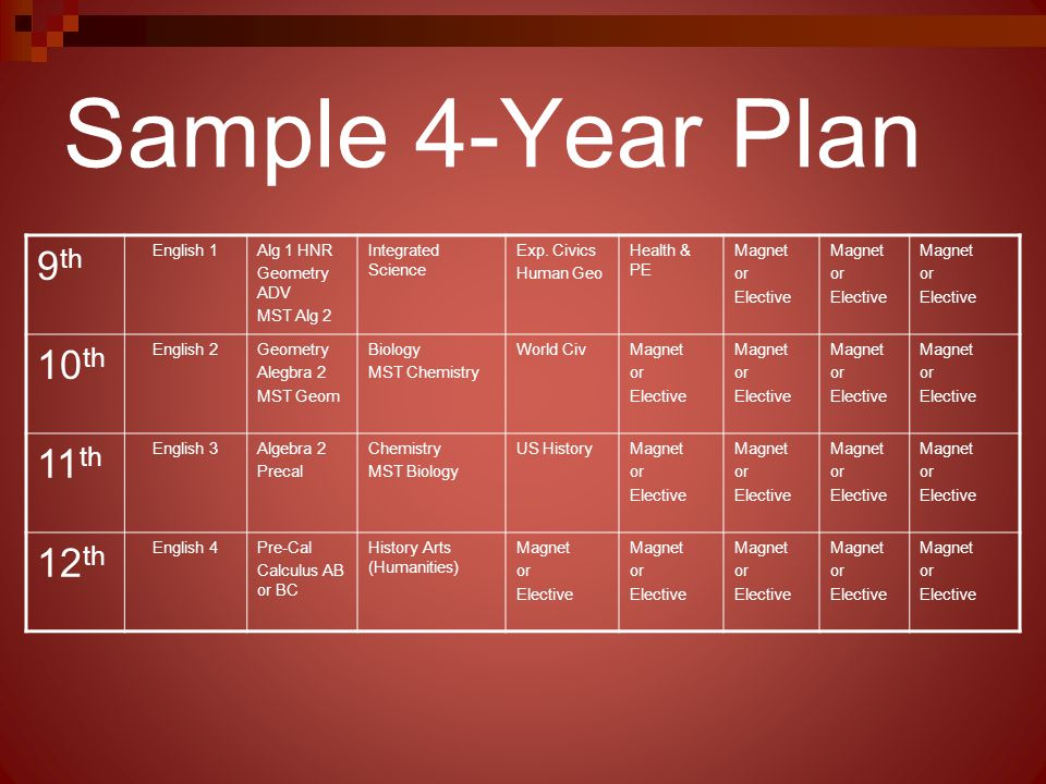 Sample 4-Year Plan 9 th English 1Alg 1 HNR Geometry ADV MST Alg 2 Integrated Science Exp. Civics Human Geo Health & PE Magnet or Elective Magnet or El