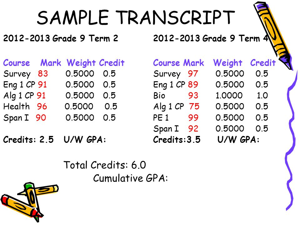 SAMPLE TRANSCRIPT 2012-2013 Grade 9 Term 22012-2013 Grade 9 Term 4 Course Mark Weight CreditCourseMarkWeight Credit Survey 83 0.5000 0.5Survey 97 0.50
