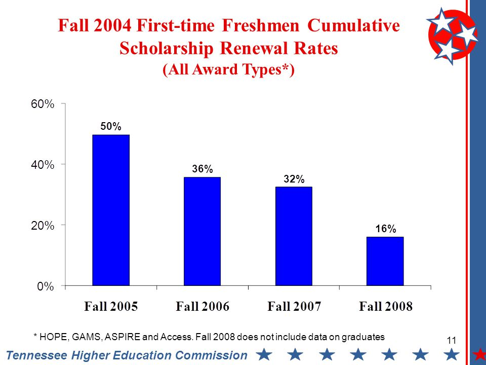 Fall 2004 First-time Freshmen Cumulative Scholarship Renewal Rates (All Award Types*) Tennessee Higher Education Commission 11 * HOPE, GAMS, ASPIRE and Access.