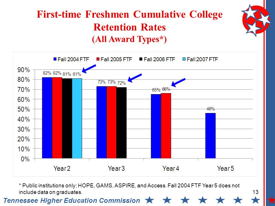 First-time Freshmen Cumulative College Retention Rates (All Award Types*) Tennessee Higher Education Commission 13 * Public institutions only; HOPE, GAMS, ASPIRE, and Access.