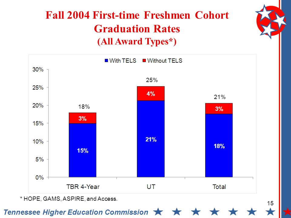 Fall 2004 First-time Freshmen Cohort Graduation Rates (All Award Types*) Tennessee Higher Education Commission 15 18% 25% 21% * HOPE, GAMS, ASPIRE, and Access.
