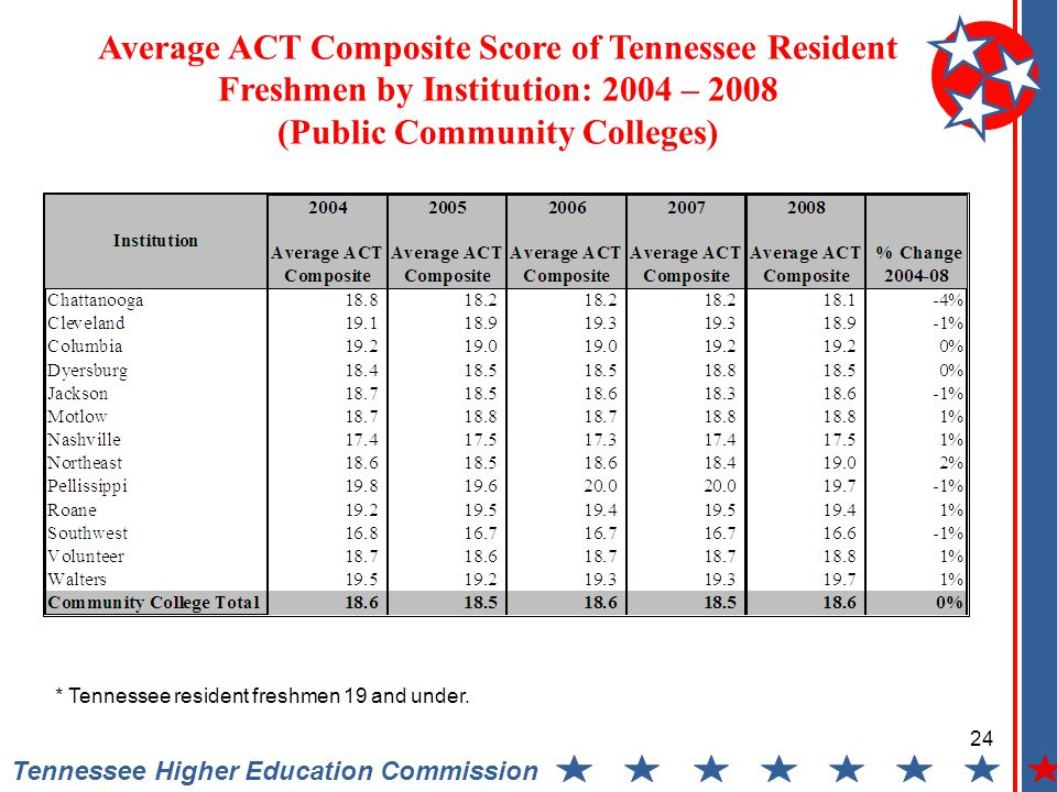 Average ACT Composite Score of Tennessee Resident Freshmen by Institution: 2004 – 2008 (Public Community Colleges) Tennessee Higher Education Commission 24 * Tennessee resident freshmen 19 and under.