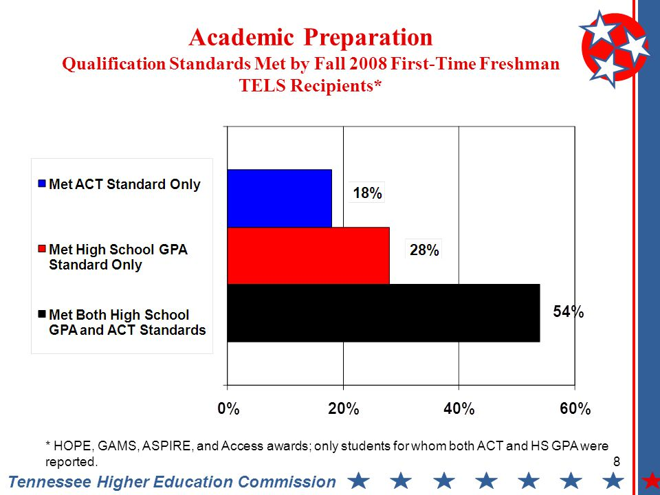 Academic Preparation Qualification Standards Met by Fall 2008 First-Time Freshman TELS Recipients* Tennessee Higher Education Commission * HOPE, GAMS, ASPIRE, and Access awards; only students for whom both ACT and HS GPA were reported.
