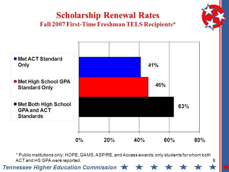 Scholarship Renewal Rates Fall 2007 First-Time Freshman TELS Recipients* Tennessee Higher Education Commission 9 * Public institutions only; HOPE, GAMS, ASPIRE, and Access awards; only students for whom both ACT and HS GPA were reported.