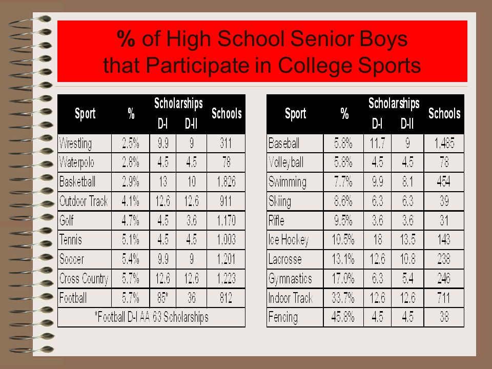 % of High School Senior Boys that Participate in College Sports
