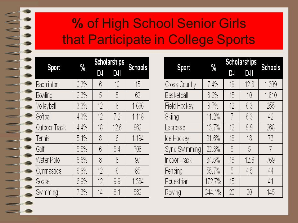 % of High School Senior Girls that Participate in College Sports