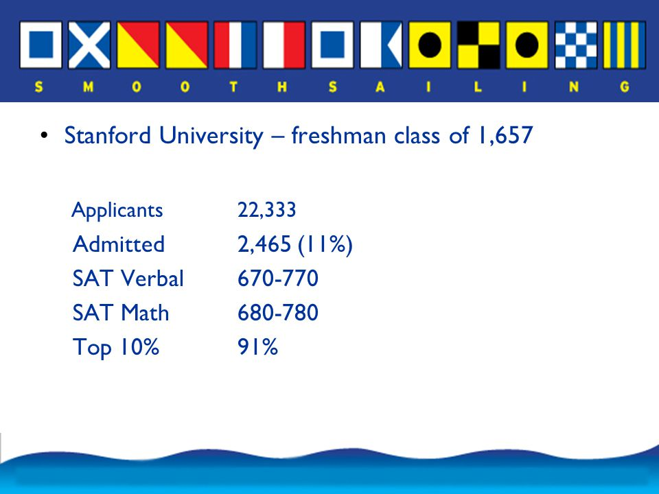 Highly Selective Duke University – freshman class of 1,578 Applicants19,386 Admitted4,101 (23%) SAT Verbal680-770 SAT Math690-780 Top 10%89%
