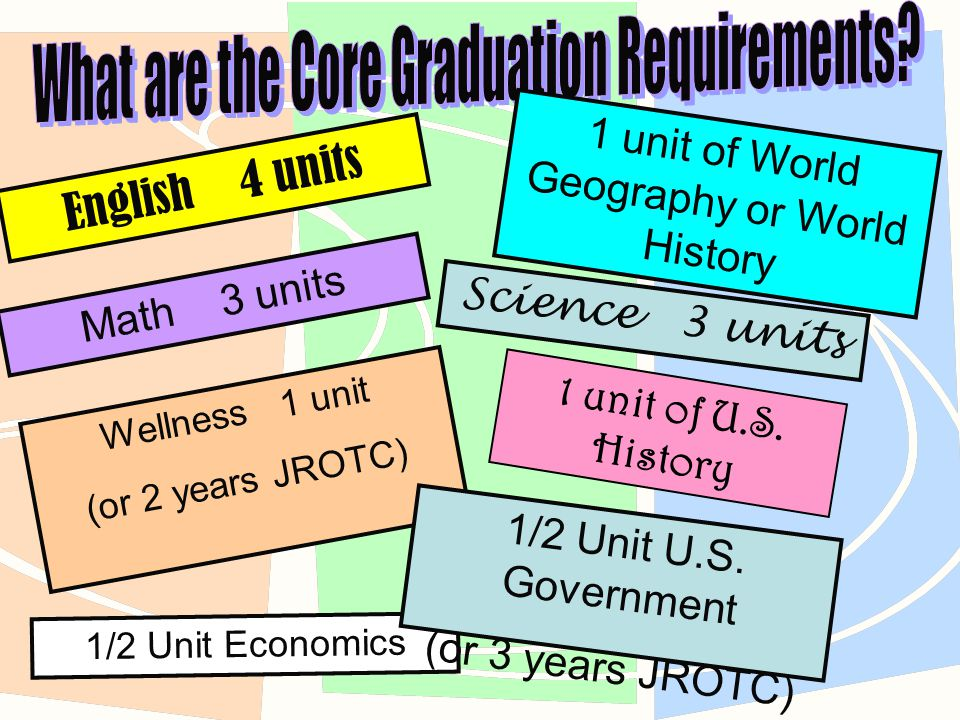 English 4 units Math 3 units Wellness 1 unit (or 2 years JROTC) Science 3 units 1 unit of World Geography or World History 1 unit of U.S.