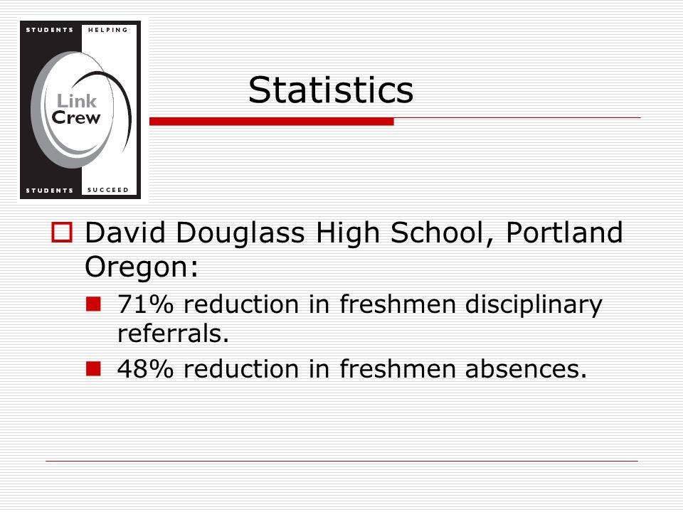  David Douglass High School, Portland Oregon: 71% reduction in freshmen disciplinary referrals.