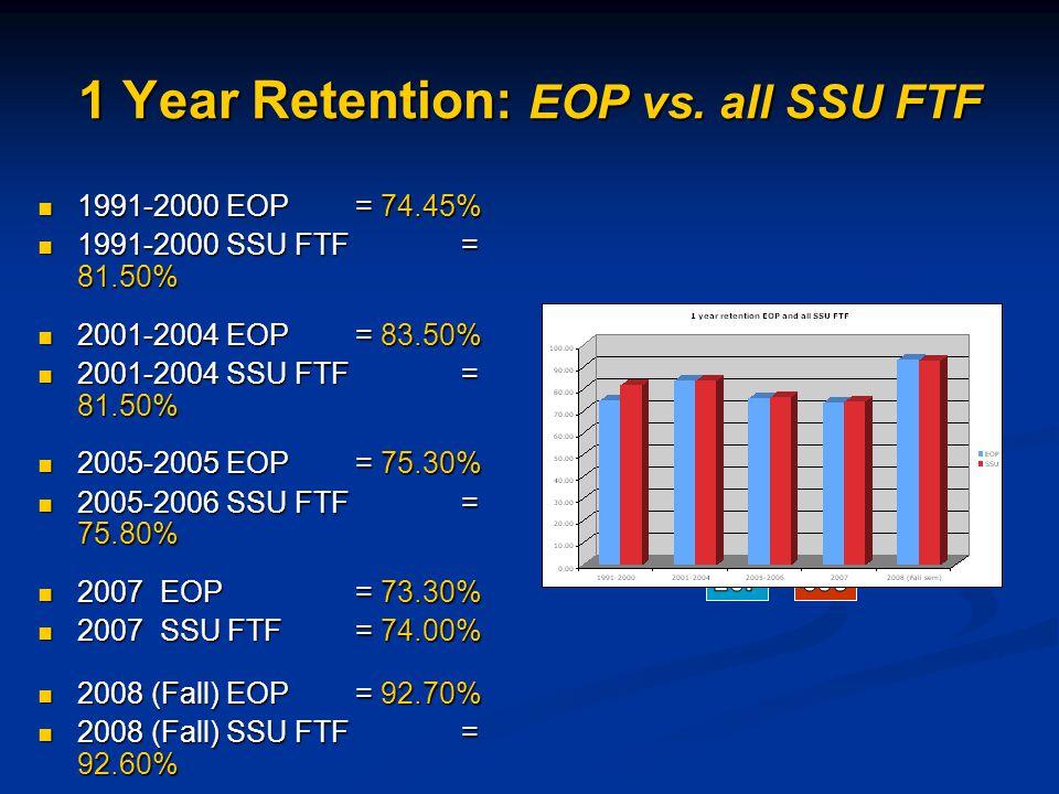 1 Year Retention: EOP vs.