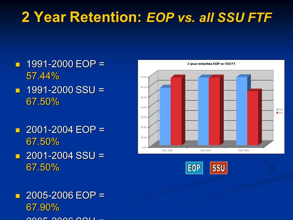 2 Year Retention: EOP vs.