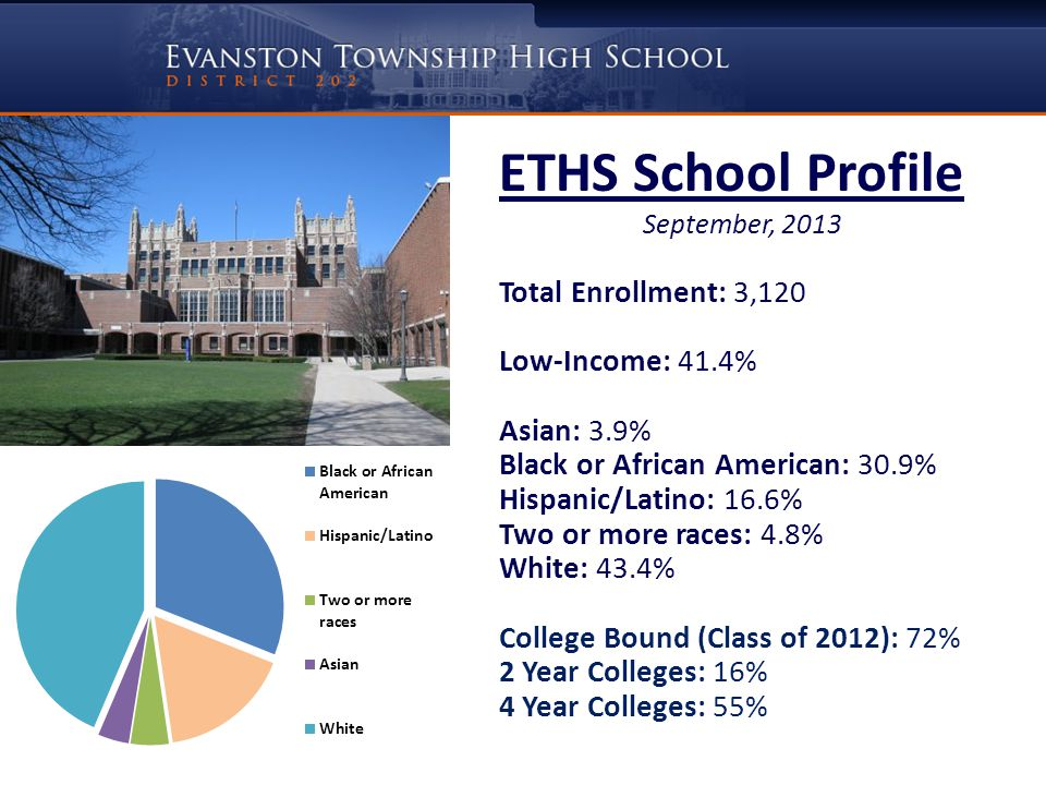 ETHS School Profile September, 2013 Total Enrollment: 3,120 Low-Income: 41.4% Asian: 3.9% Black or African American: 30.9% Hispanic/Latino: 16.6% Two