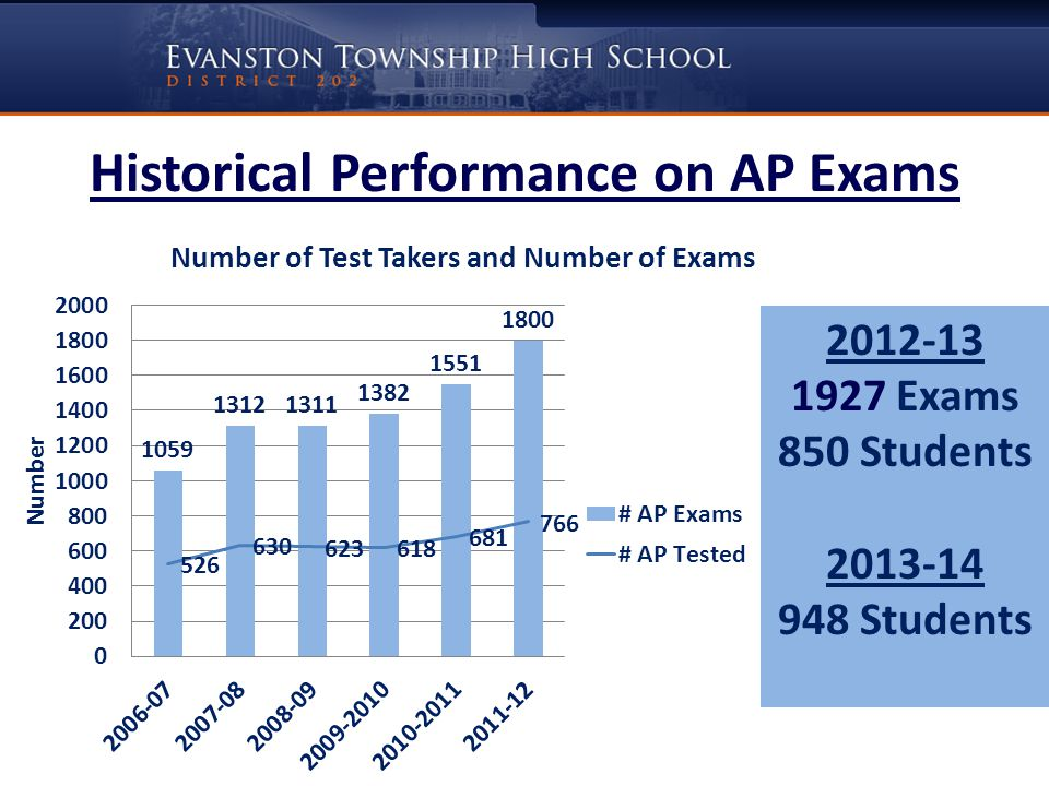 Historical Performance on AP Exams 2012-13 1927 Exams 850 Students 2013-14 948 Students