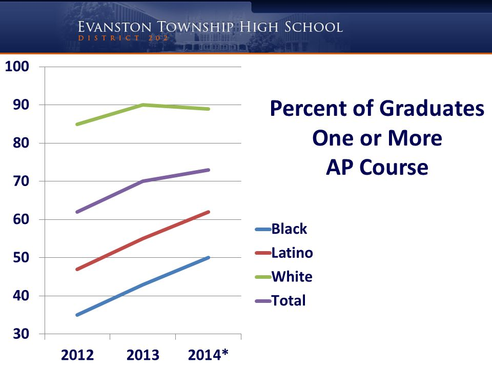 Percent of Graduates One or More AP Course