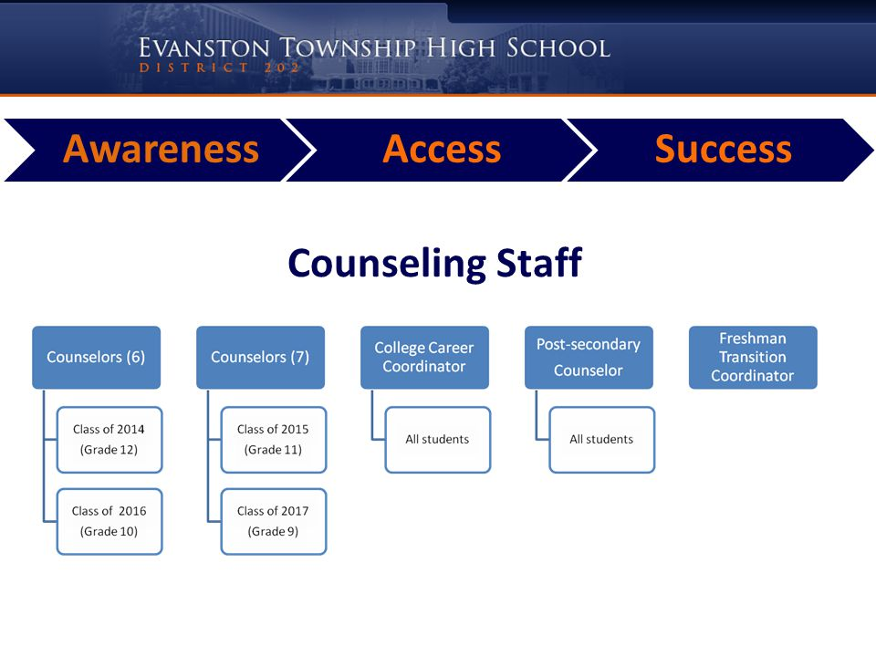 AwarenessAccessSuccess Major Opportunities to Focus on Access Freshman Transition Junior Post-Secondary Planning